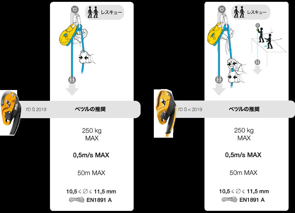 usages-principaux-i-ds-tableau-3-12-jp