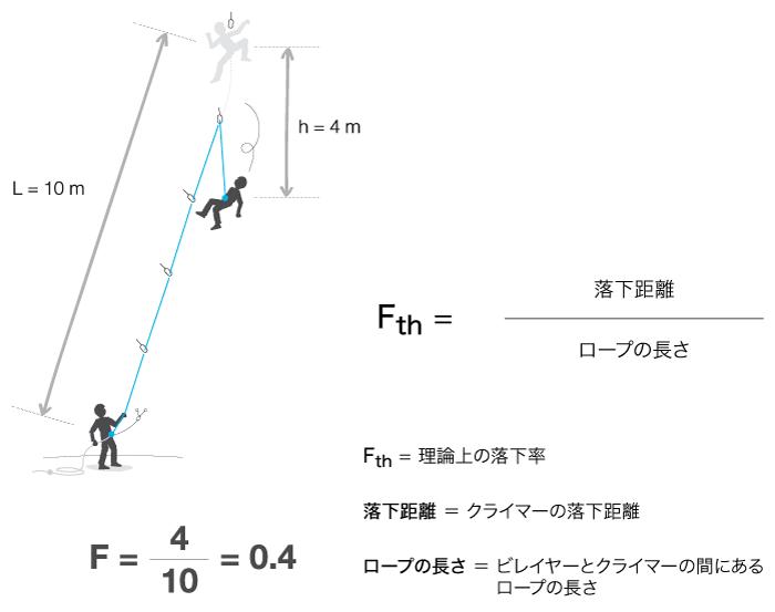 CORDES-chute-theorie-1